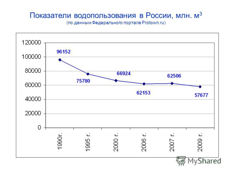 Показатели водопользования в России, млн. м 3 (по данным Федерального портала Protown.ru)