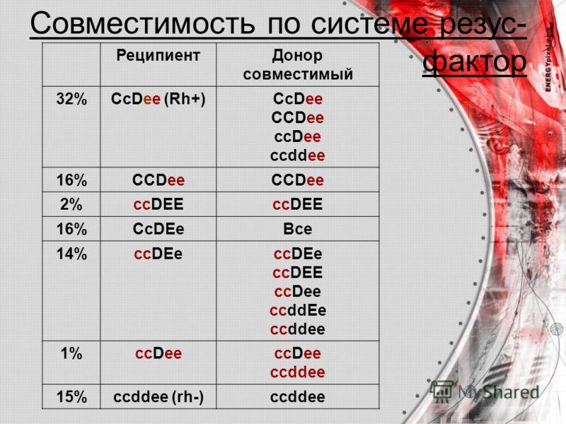 РеципиентДонор совместимый 32%СсDee (Rh+)CcDee CCDee ccDee ccddee 16%CCDee 2%ccDEE 16%CcDEeВсе 14%ccDEe ccDEE ccDee ccddEe ccddee 1%ccDee ccddee 15%ccddee (rh-)ссddee Совместимость по системе резус- фактор