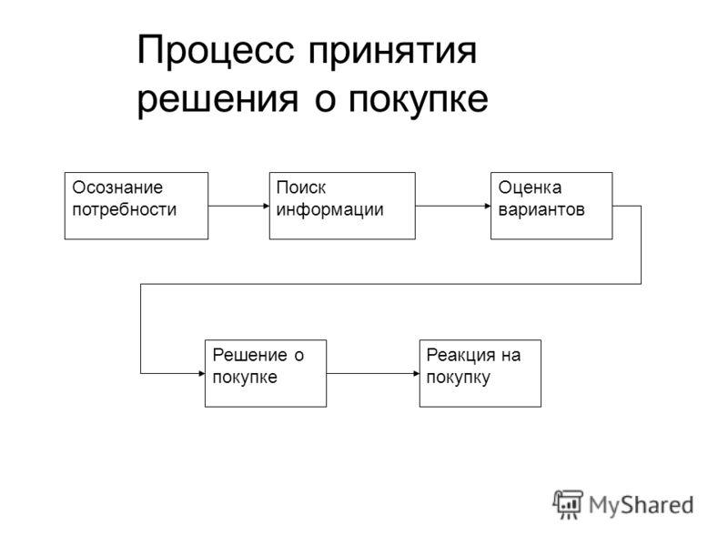 Процесс принятия решения о покупке Осознание потребности Поиск информации Оценка вариантов Реакция на покупку Решение о покупке