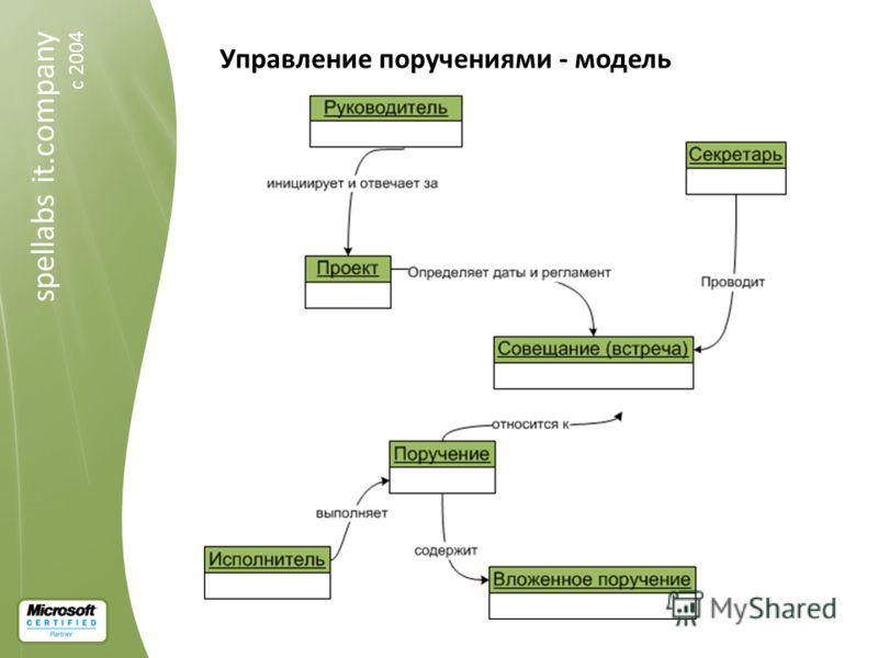 spellabs it.company c 2004 Управление поручениями - модель