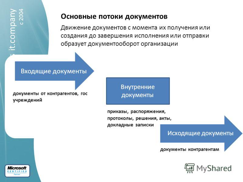 входящие и исходящие документы - фото 5