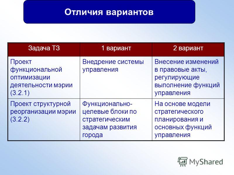 Отличия вариантов Задача ТЗ1 вариант2 вариант Проект функциональной оптимизации деятельности мэрии (3.2.1) Внедрение системы управления Внесение изменений в правовые акты, регулирующие выполнение функций управления Проект структурной реорганизации мэ