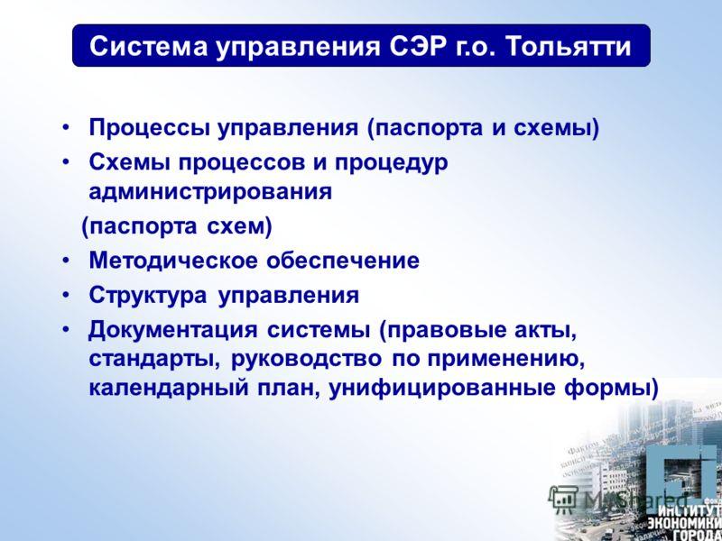 Система управления СЭР г.о. Тольятти Процессы управления (паспорта и схемы) Схемы процессов и процедур администрирования (паспорта схем) Методическое обеспечение Структура управления Документация системы (правовые акты, стандарты, руководство по прим