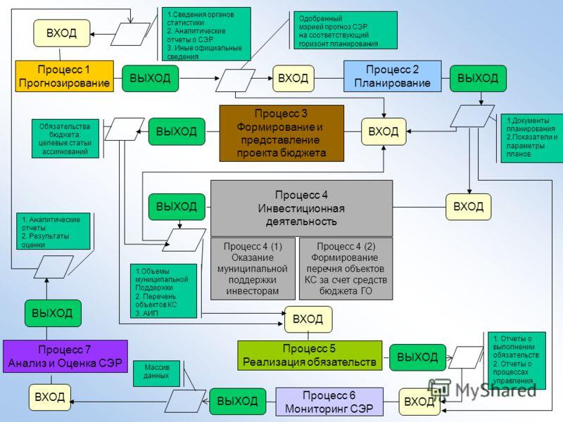 ВХОД Процесс 1 Прогнозирование ВЫХОД Одобренный мэрией прогноз СЭР на соответствующий горизонт планирования Процесс 2 Планирование ВЫХОД 1.Документы планирования 2.Показатели и параметры планов ВХОД Процесс 4 Инвестиционная деятельность ВЫХОД 1. Отче