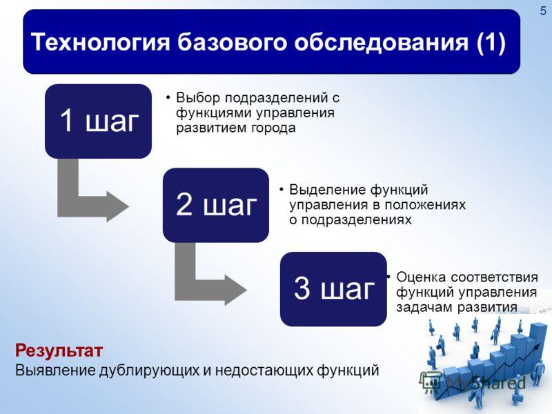 5 Технология базового обследования (1) 1 шаг Выбор подразделений с функциями управления развитием города 2 шаг Выделение функций управления в положениях о подразделениях 3 шаг Оценка соответствия функций управления задачам развития Результат Выявлени