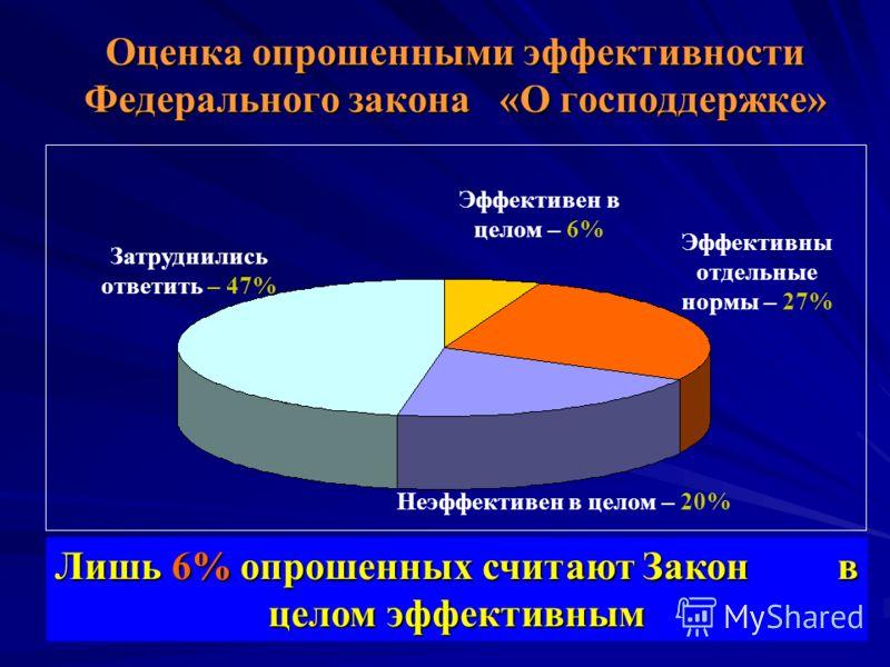 Оценка опрошенными эффективности Федерального закона «О господдержке» Лишь 6% опрошенных считают Закон в целом эффективным Эффективны отдельные нормы – 27% Затруднились ответить – 47% Эффективен в целом – 6% Неэффективен в целом – 20%
