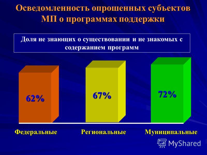 Осведомленность опрошенных субъектов МП о программах поддержки 62% Федеральные 67% Доля не знающих о существовании и не знакомых с содержанием программ 72% РегиональныеМуниципальные