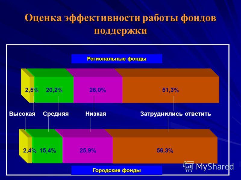 56,3% 51,3%26,0%20,2% Оценка эффективности работы фондов поддержки 2,5% Региональные фонды ВысокаяСредняяНизкаяЗатруднились ответить 25,9%15,4%2,4% Городские фонды