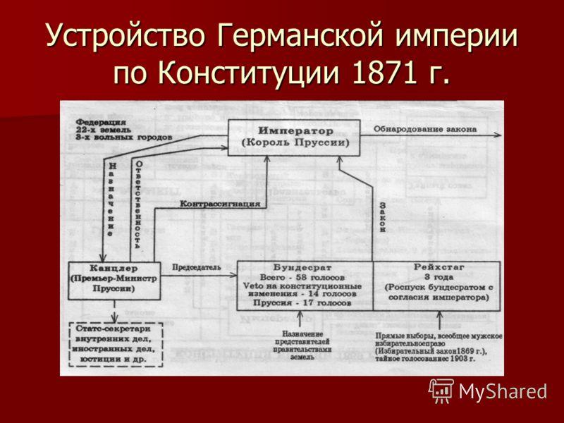 Устройство Германской империи по Конституции 1871 г.