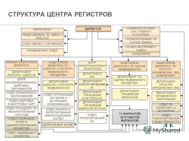 СТРУКТУРА ЦЕНТРА РЕГИСТРОВ