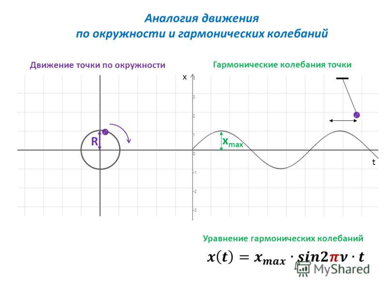 Аналогия движения по окружности и гармонических колебаний R x max x t Движение точки по окружности Гармонические колебания точки Уравнение гармонических колебаний