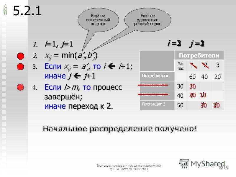Потребители За- пас 123 Потребности 604020 Поставщик 1 30 Поставщик 2 40 Поставщик 3 50 5.2.1 1. i=1, j=1 2. x ij = min(a i,b j ) 3. Если x ij = a i, то i i+1; иначе j j+1 4. Если i>m, то процесс завершён; иначе переход к 2. 30 Ещё не вывезенный оста