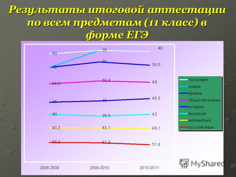 Результаты итоговой аттестации по всем предметам (11 класс) в форме ЕГЭ