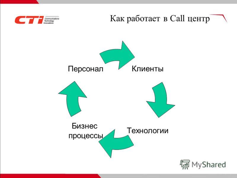 Клиенты Технологии Бизнес процессы Персонал Как работает в Call центр