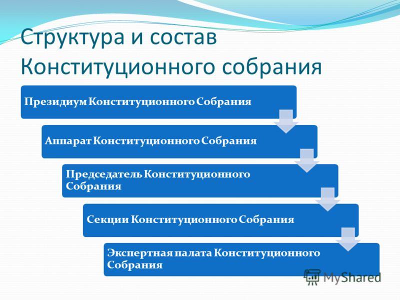 Структура и состав Конституционного собрания Президиум Конституционного СобранияАппарат Конституционного Собрания Председатель Конституционного Собрания Секции Конституционного Собрания Экспертная палата Конституционного Собрания