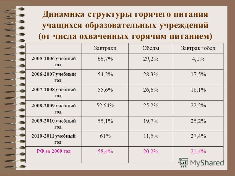 Динамика структуры горячего питания учащихся образовательных учреждений (от числа охваченных горячим питанием) ЗавтракиОбедыЗавтрак+обед 2005-2006 учебный год 66,7%29,2%4,1% 2006-2007 учебный год 54,2%28,3%17,5% 2007-2008 учебный год 55,6%26,6%18,1%