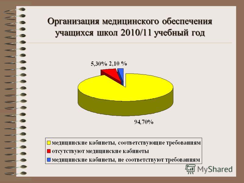 Организация медицинского обеспечения учащихся школ 2010/11 учебный год