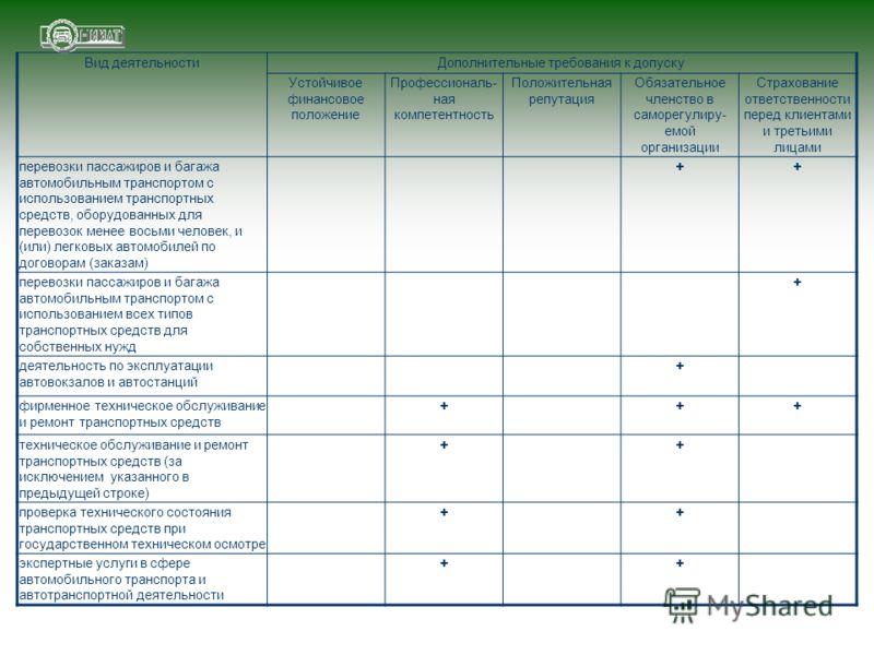 Вид деятельностиДополнительные требования к допуску Устойчивое финансовое положение Профессиональ- ная компетентность Положительная репутация Обязательное членство в саморегулиру- емой организации Страхование ответственности перед клиентами и третьим