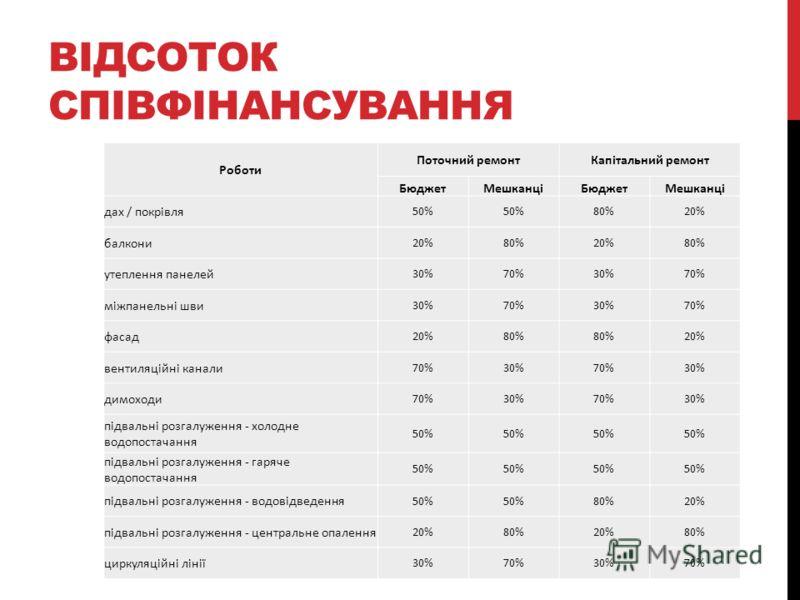ВІДСОТОК СПІВФІНАНСУВАННЯ Роботи Поточний ремонтКапітальний ремонт БюджетМешканціБюджетМешканці дах / покрівля 50% 80%20% балкони 20%80%20%80% утеплення панелей 30%70%30%70% міжпанельні шви 30%70%30%70% фасад 20%80% 20% вентиляційні канали 70%30%70%3