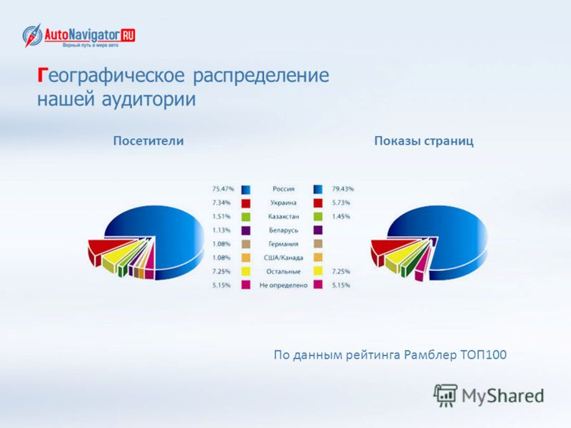 Географическое распределение нашей аудитории По данным рейтинга Рамблер ТОП100 ПосетителиПоказы страниц