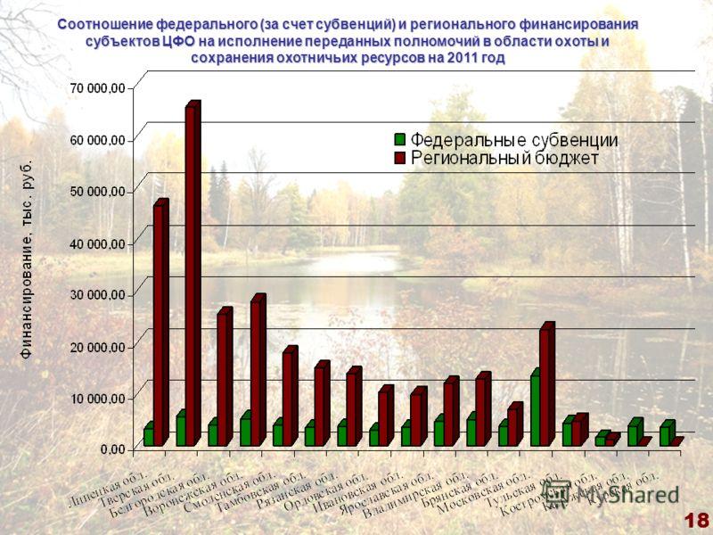 18 Соотношение федерального (за счет субвенций) и регионального финансирования субъектов ЦФО на исполнение переданных полномочий в области охоты и сохранения охотничьих ресурсов на 2011 год