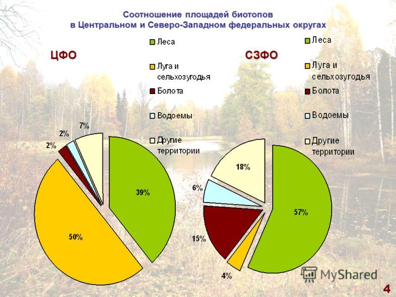4 Соотношение площадей биотопов в Центральном и Северо-Западном федеральных округах ЦФОСЗФО