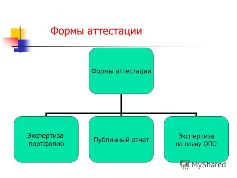 Формы аттестации Экспертиза портфолио Публичный отчет Экспертиза по плану ОПО