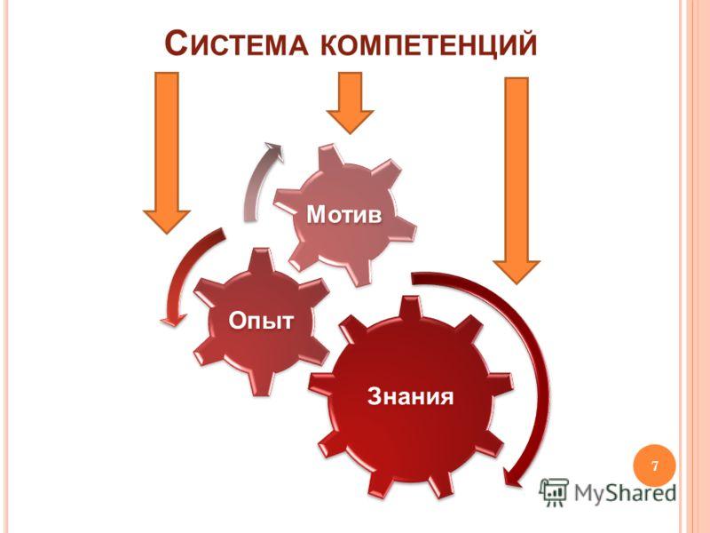 С ИСТЕМА КОМПЕТЕНЦИЙ Знания Опыт Мотив 7