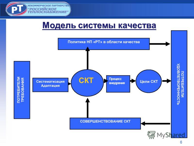 6 Модель системы качества