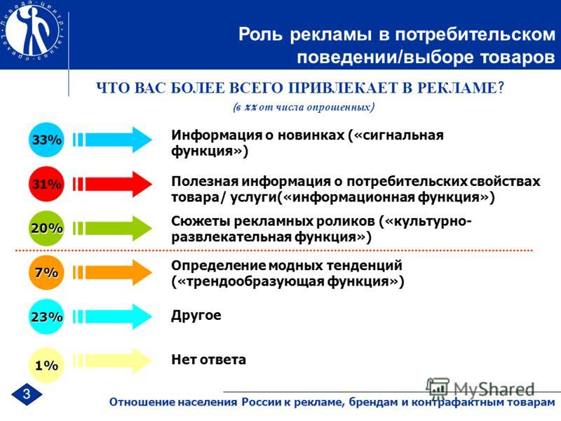 Роль рекламы в потребительском поведении/выборе товаров 3 Отношение населения России к рекламе, брендам и контрафактным товарам Информация о новинках («сигнальная функция») Полезная информация о потребительских свойствах товара/ услуги(«информационна