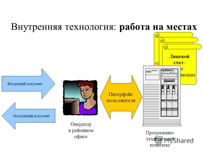 Внутренняя технология: работа на местах Входящий документ Исходящий документ Оператор в районном офисе Программно- технический комплекс Интерфейс пользователя Лицевой счет: Все составляющие Лицевой счет: Все составляющие Лицевой счет: Все составляющи