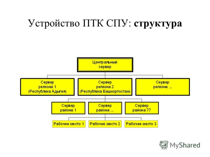 Устройство ПТК СПУ: структура
