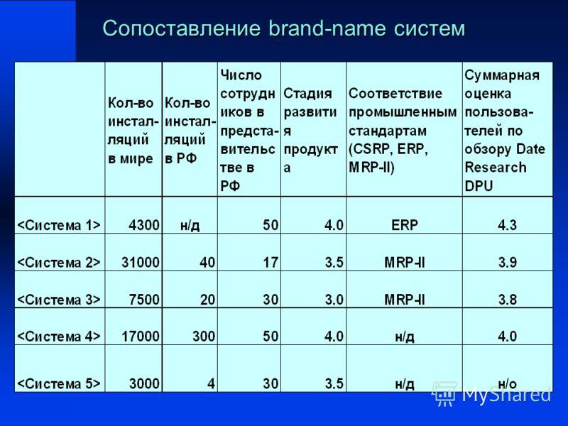 Сопоставление brand-name систем