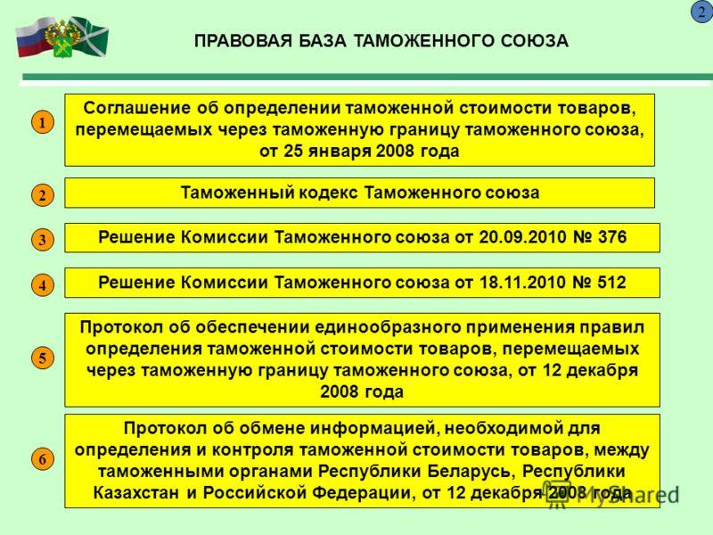 ПРАВОВАЯ БАЗА ТАМОЖЕННОГО СОЮЗА 2 Соглашение об определении таможенной стоимости товаров, перемещаемых через таможенную границу таможенного союза, от 25 января 2008 года Таможенный кодекс Таможенного союза Решение Комиссии Таможенного союза от 20.09.