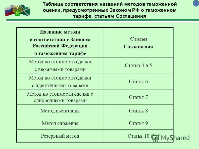 4 Название метода в соответствии с Законом Российской Федерации о таможенном тарифе Статьи Соглашения Метод по стоимости сделки с ввозимыми товарами Статьи 4 и 5 Метод по стоимости сделки с идентичными товарами Статья 6 Метод по стоимости сделки с од