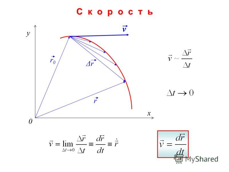 y x 0 r0r0 r v ΔrΔrС к о р о с т ь