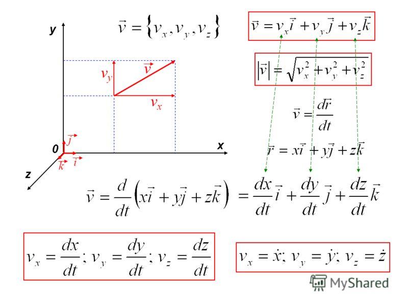 x z y 0 vxvx vyvy v i j k