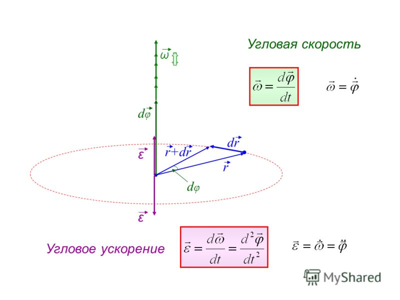 r dφdφ ω dφdφ r+dr Угловая скорость Угловое ускорение ε ε