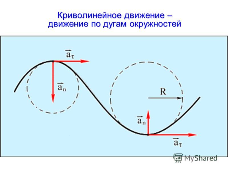Криволинейное движение – движение по дугам окружностей
