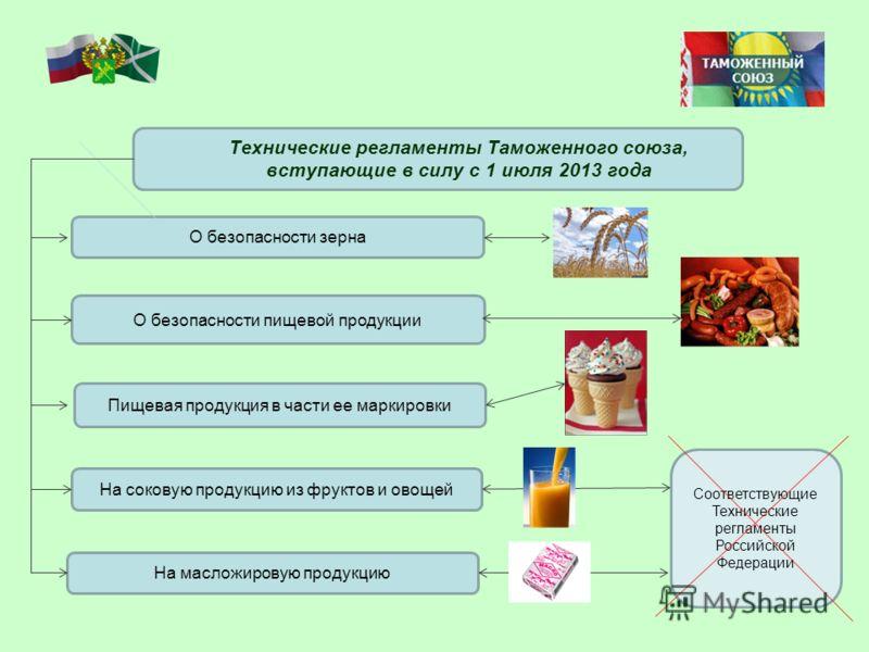 Технические регламенты Таможенного союза, вступающие в силу с 1 июля 2013 года О безопасности зерна О безопасности пищевой продукции Пищевая продукция в части ее маркировки На соковую продукцию из фруктов и овощей На масложировую продукцию Соответств