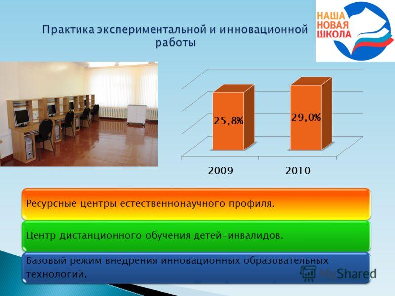 Ресурсные центры естественнонаучного профиля.Центр дистанционного обучения детей-инвалидов. Базовый режим внедрения инновационных образовательных технологий.