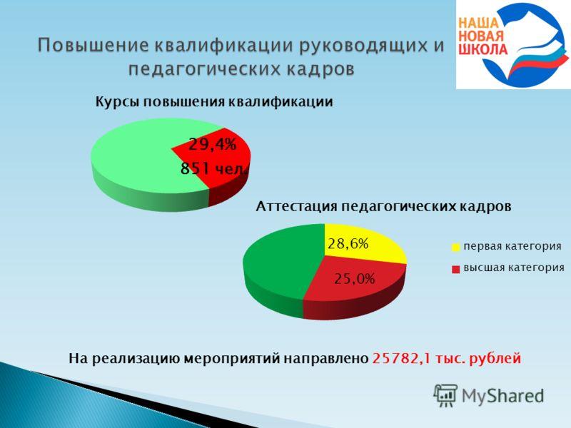 На реализацию мероприятий направлено 25782,1 тыс. рублей