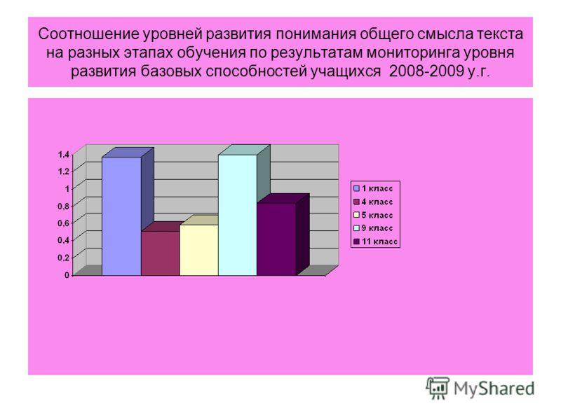 Соотношение уровней развития понимания общего смысла текста на разных этапах обучения по результатам мониторинга уровня развития базовых способностей учащихся 2008-2009 у.г.