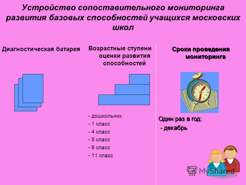 Устройство сопоставительного мониторинга развития базовых способностей учащихся московских школ Диагностическая батарея Возрастные ступени оценки развития способностей - дошкольник - 1 класс - 4 класс - 5 класс - 9 класс - 11 класс Сроки проведения м
