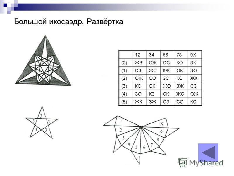 Большой икосаэдр. Развёртка 123456789Х (0)ЖЗСЖОСКОЗК (1)СЗЖСКЖОКЗО (2)ОЖСОЗСКСЖК (3)КСОКЖОЗЖСЗ (4)ЗОКЗСКЖСОЖ (5)ЖКЗЖОЗСОКС