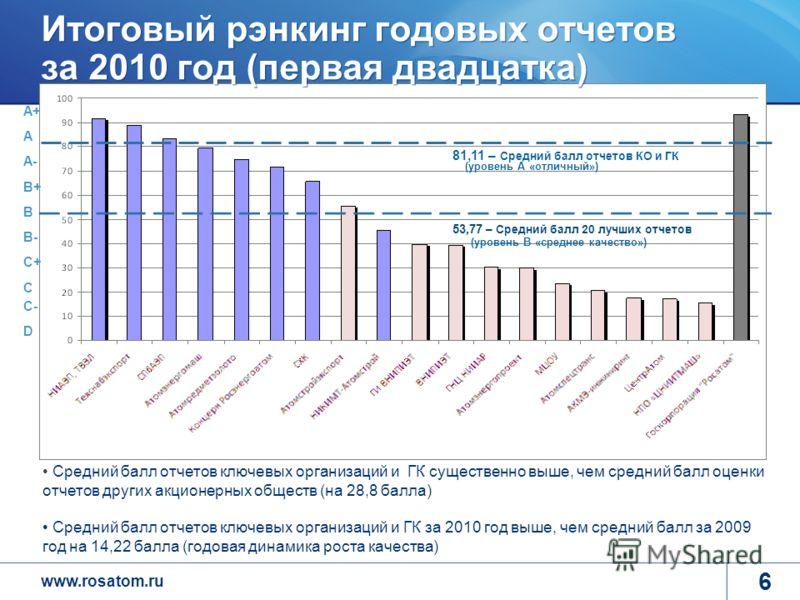 www.rosatom.ru 12 6 Итоговый рэнкинг годовых отчетов за 2010 год (первая двадцатка) 81,11 – Средний балл отчетов КО и ГК А+ А А-А- B+ B B- C+ C C- D 53,77 – Средний балл 20 лучших отчетов (уровень А «отличный») (уровень В «среднее качество») Средний
