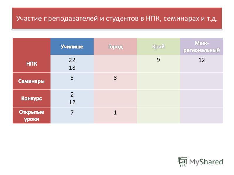 Участие преподавателей и студентов в НПК, семинарах и т.д. 22 18 912 58 2 12 71