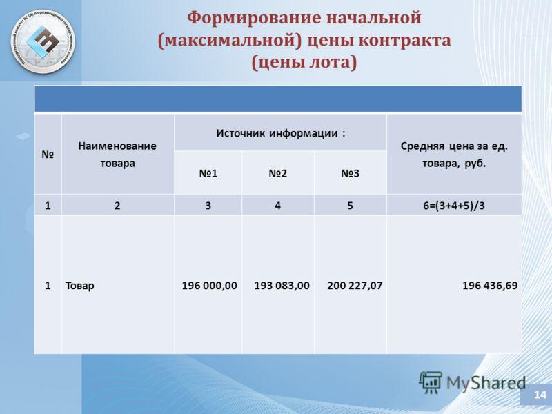 14 Наименование товара Источник информации : Средняя цена за ед. товара, руб. 123 123456=(3+4+5)/3 1Товар196 000,00193 083,00200 227,07196 436,69 Формирование начальной (максимальной) цены контракта (цены лота)