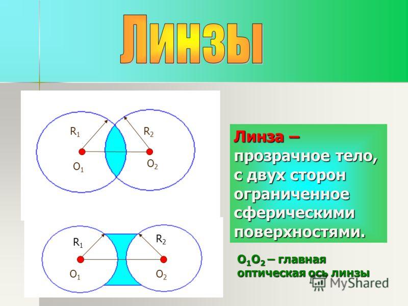 R1R1 R2R2 O1O1 O2O2 R1R1 R2R2 O1O1 O2O2 Линза – прозрачное тело, с двух сторон ограниченное сферическими поверхностями. О 1 О 2 – главная оптическая ось линзы
