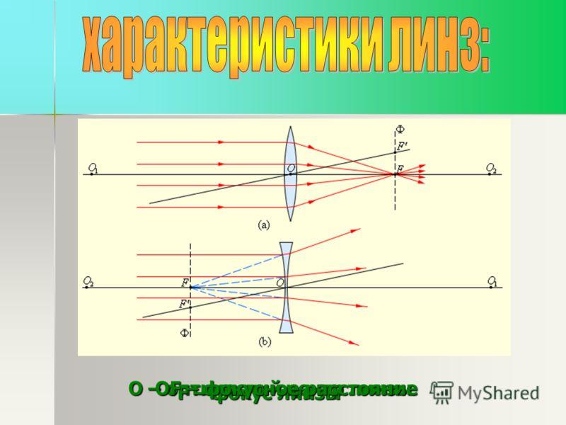 О – оптический центр линзы F – фокус линзы ОF – фокусное расстояние